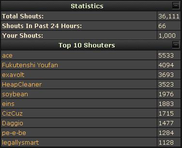 List top ten shouters
