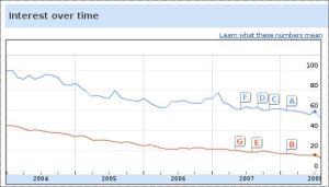 Grafik Interest over time